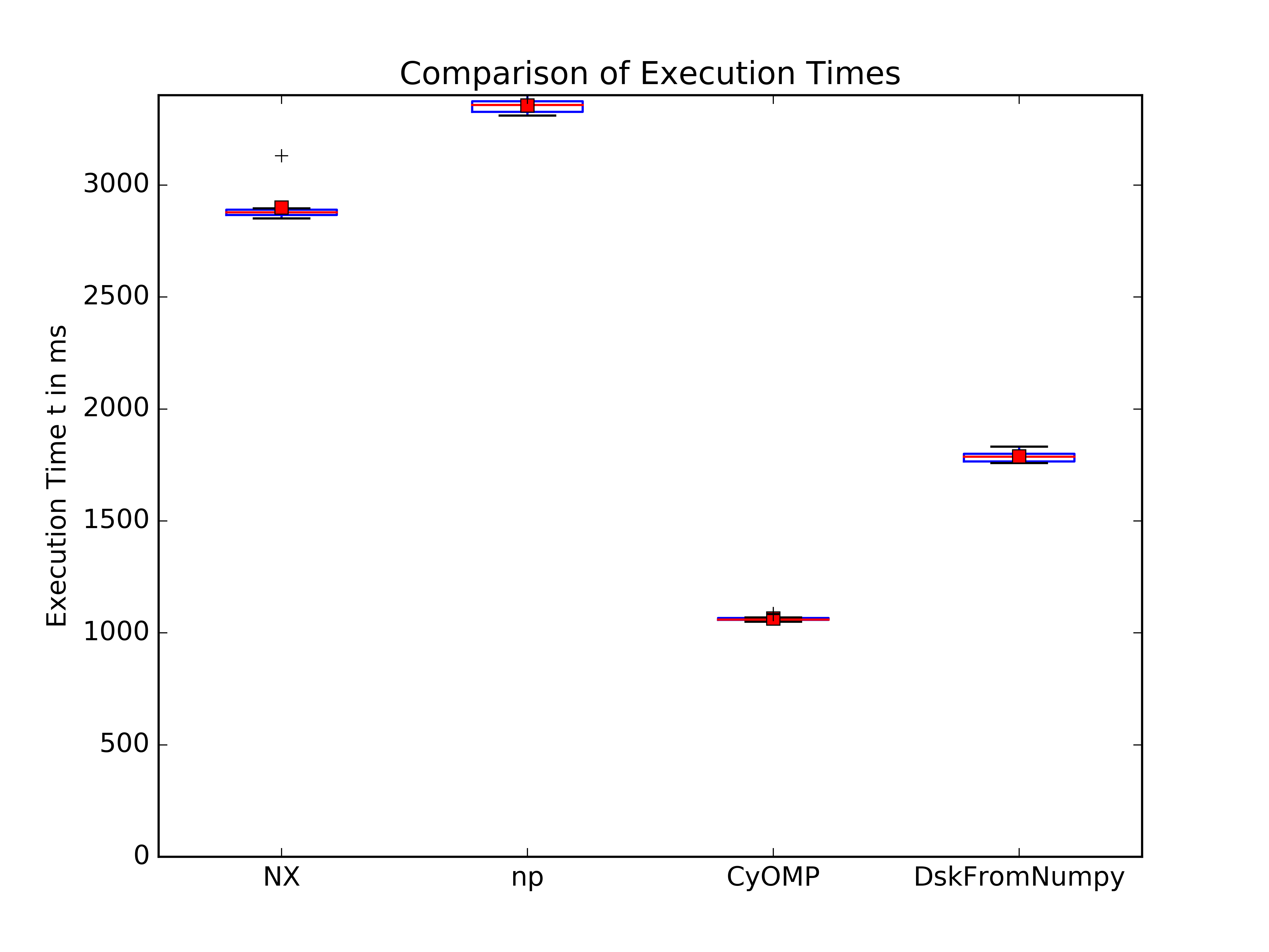 A corrected benchmark showing execution times for numexpr (NX), numpy (np) and Cython (with OpenMP parallelization) and Cython (including `from_array`).