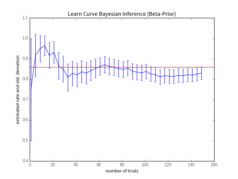 learn curve for bayes